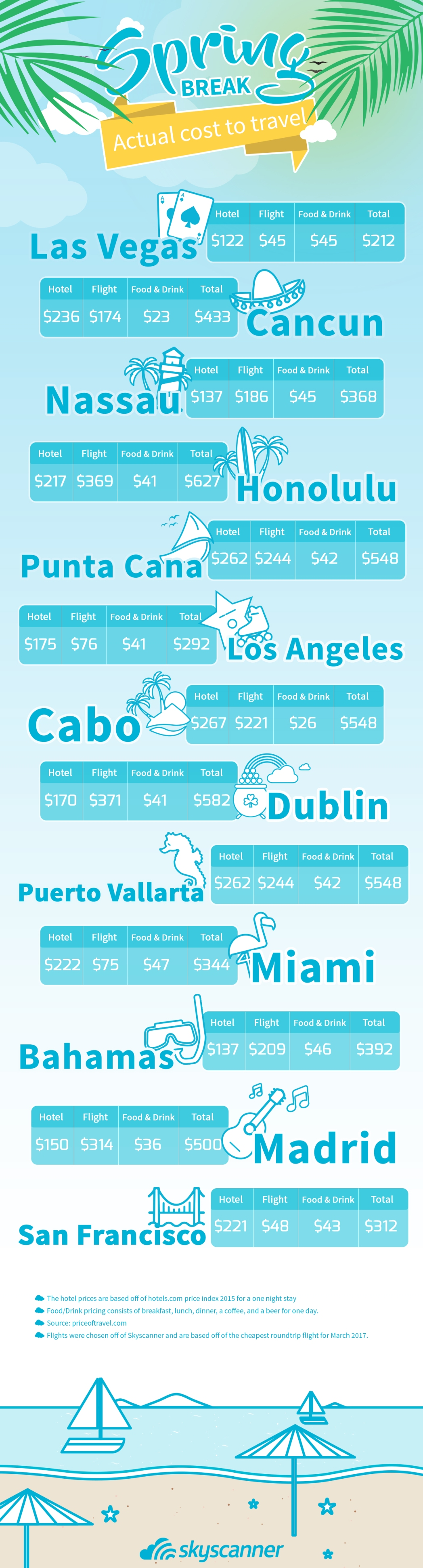 Spring Break Cost Infographic